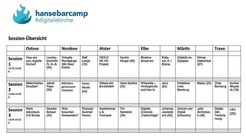 Der Session-Plan beim Hansebarcamp 2021.